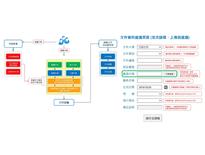 公司內部文件管理系統-驣星軟體(股)公司